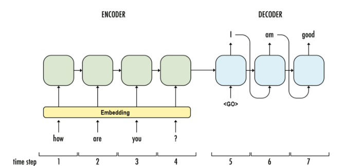 Encoder-Decoder architecture example for a chat-bot