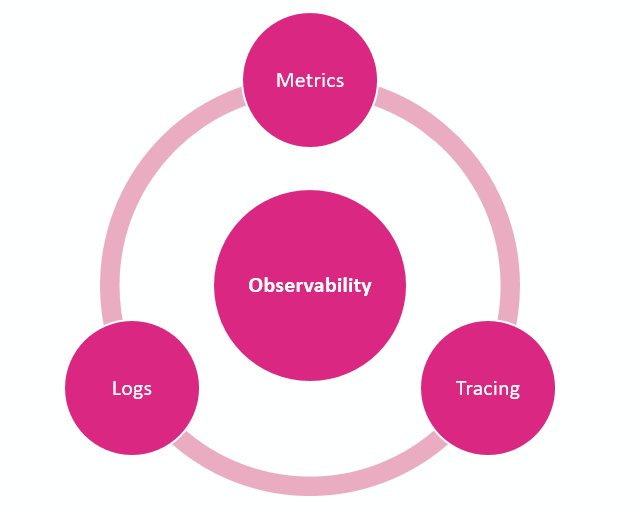 The three pillars of Observability